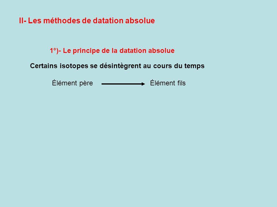II- Les méthodes de datation absolue