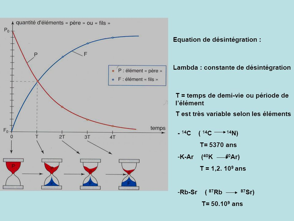 Equation de désintégration :