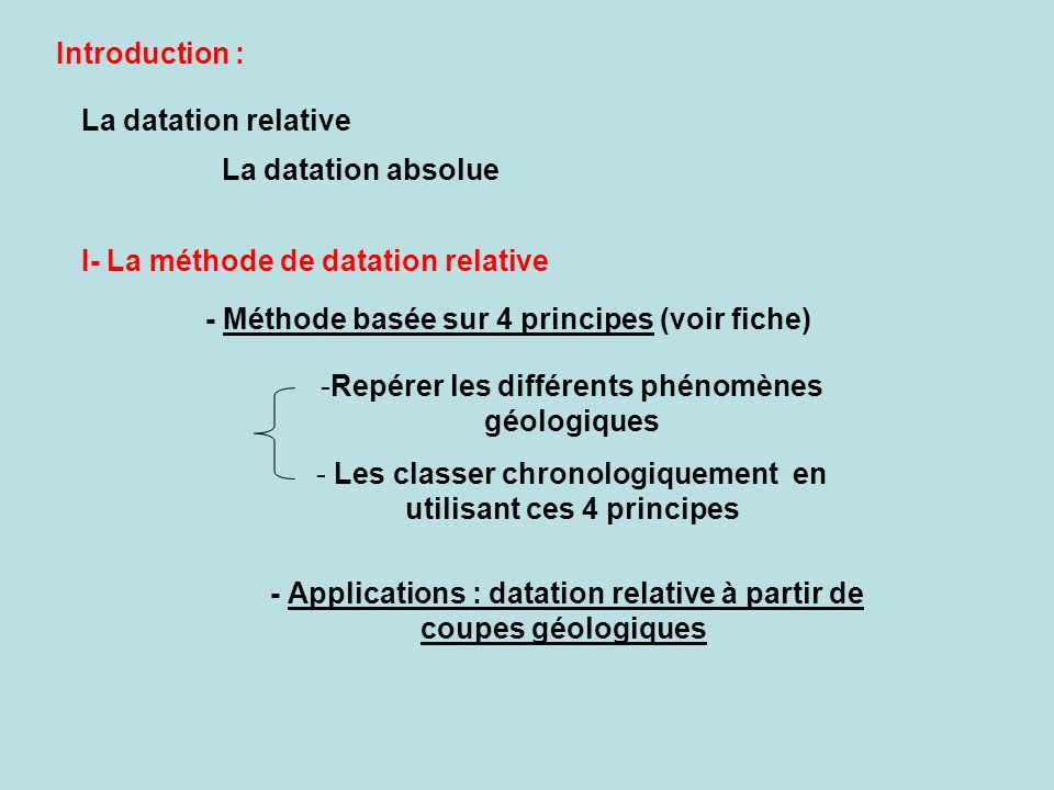 I- La méthode de datation relative