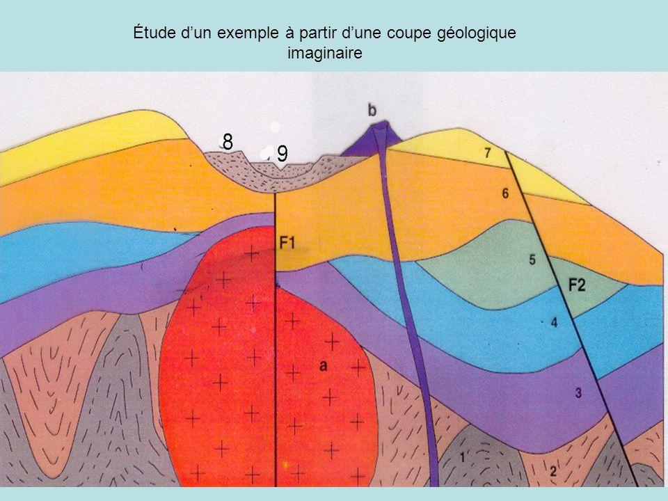 Étude d'un exemple à partir d'une coupe géologique imaginaire