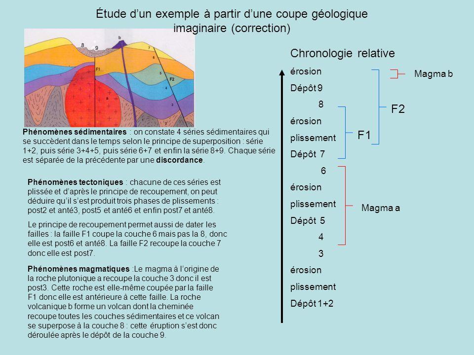 Étude d'un exemple à partir d'une coupe géologique imaginaire (correction)