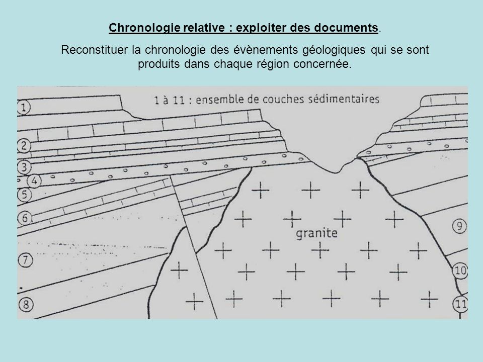 Chronologie relative : exploiter des documents.