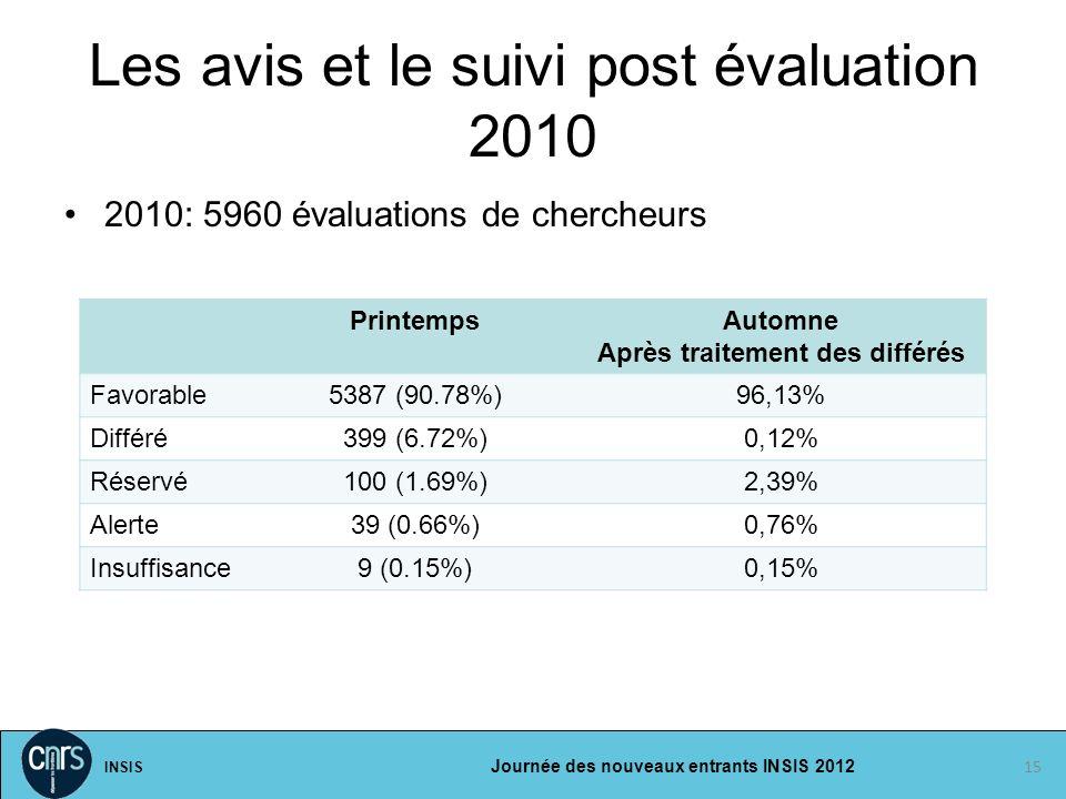 Les avis et le suivi post évaluation 2010