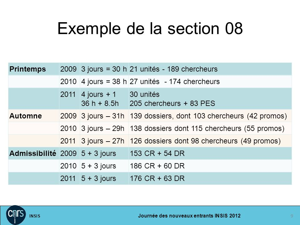 Exemple de la section 08 Printemps 2009 3 jours = 30 h