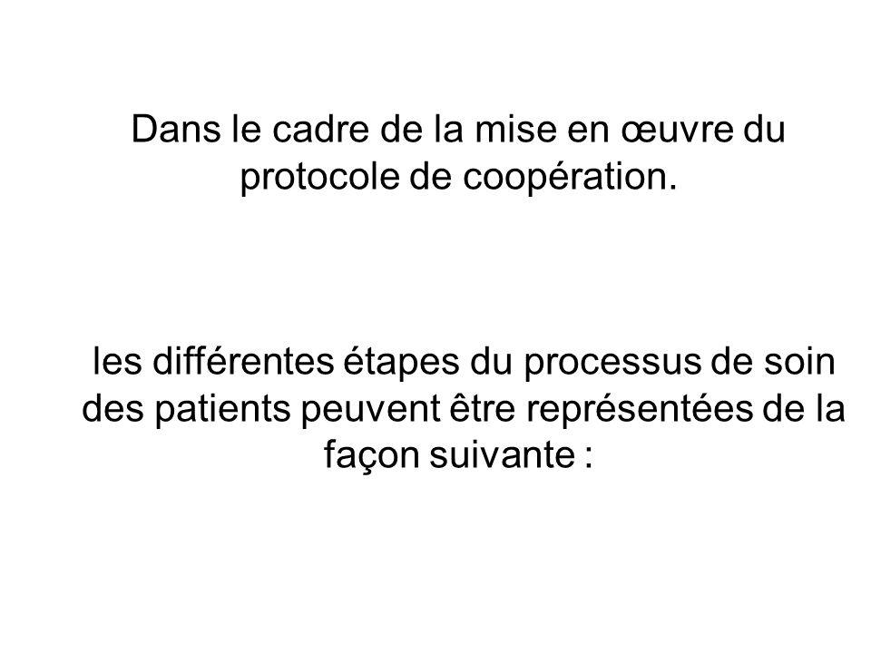 Dans le cadre de la mise en œuvre du protocole de coopération.