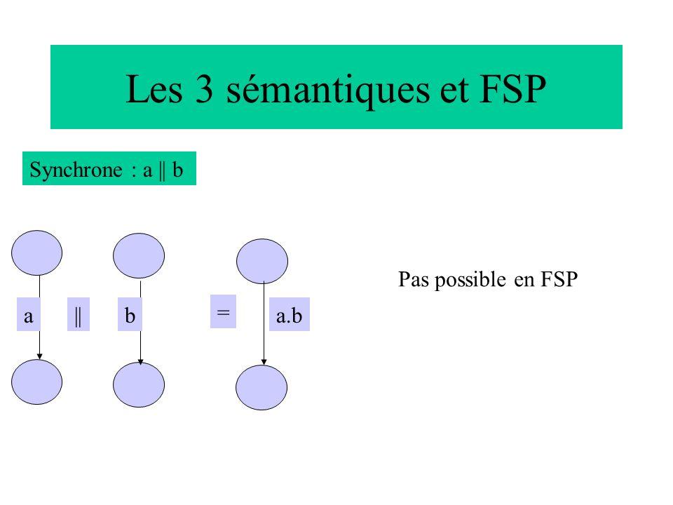 Les 3 sémantiques et FSP Synchrone : a || b Pas possible en FSP a || b