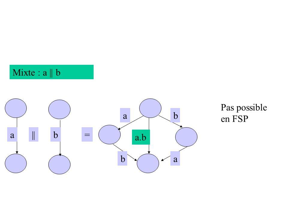 Mixte : a || b Pas possible en FSP a b a || b = a.b b a