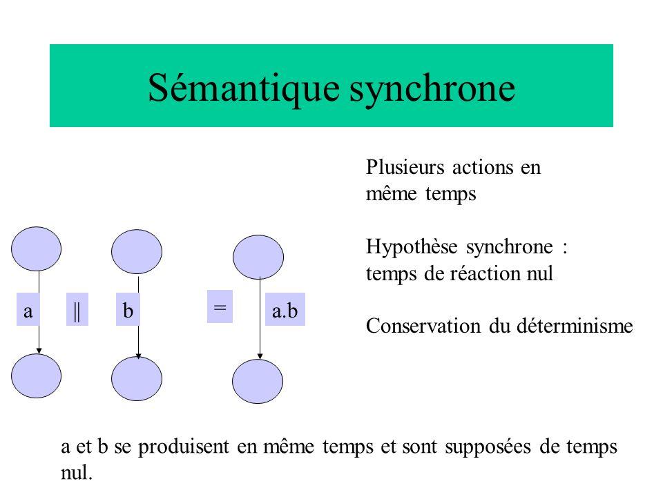 Sémantique synchrone Plusieurs actions en même temps