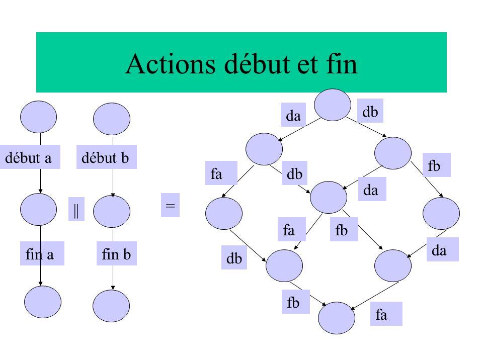 Actions début et fin db da début a début b fb fa db da = || fa fb da
