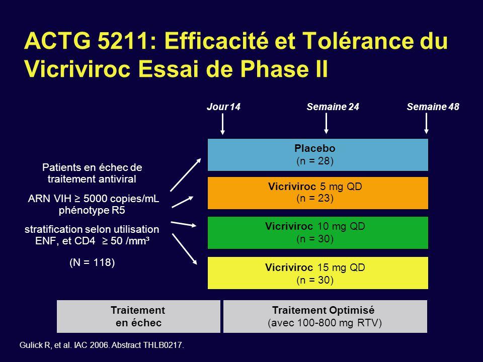 ACTG 5211: Efficacité et Tolérance du Vicriviroc Essai de Phase II