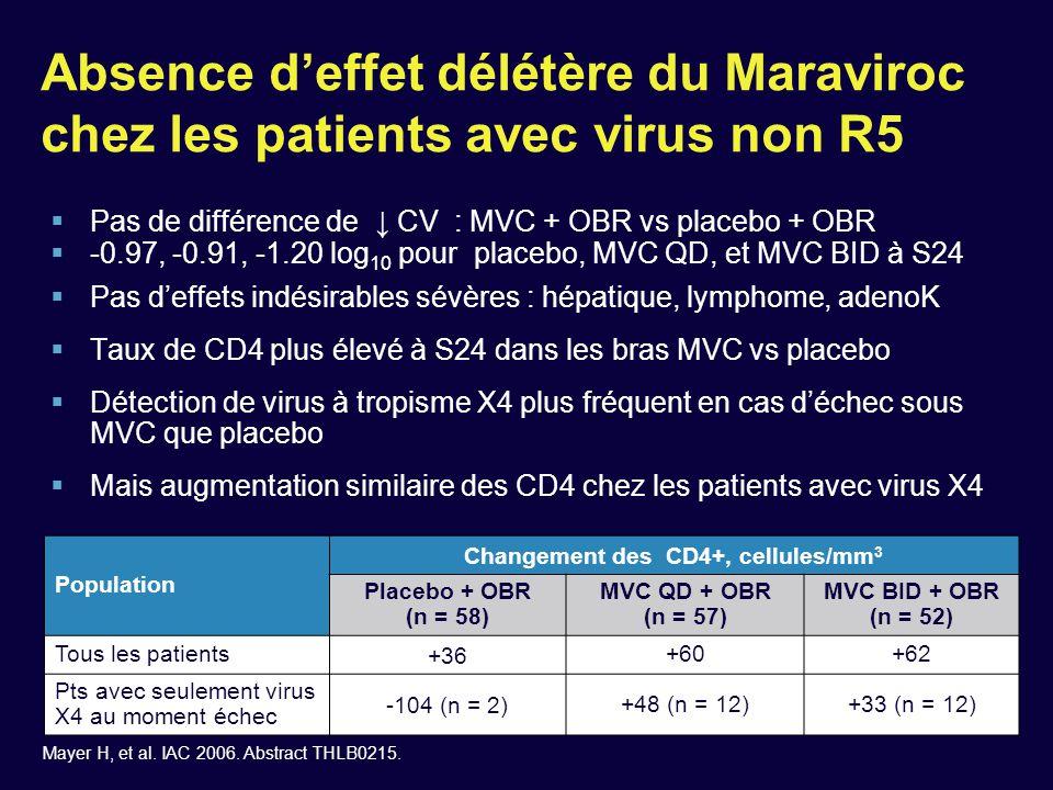 Changement des CD4+, cellules/mm3