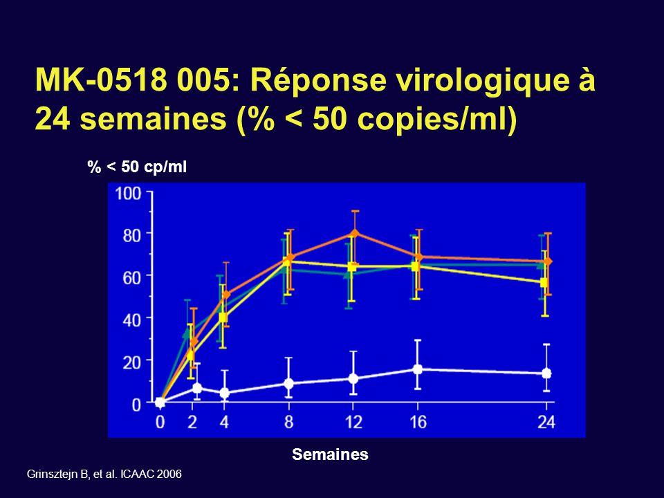 MK-0518 005: Réponse virologique à 24 semaines (% < 50 copies/ml)