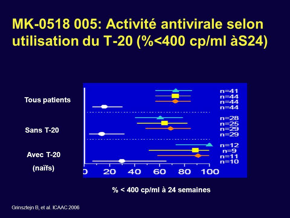 MK-0518 005: Activité antivirale selon utilisation du T-20 (%<400 cp/ml àS24)