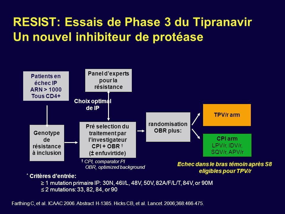 RESIST: Essais de Phase 3 du Tipranavir Un nouvel inhibiteur de protéase