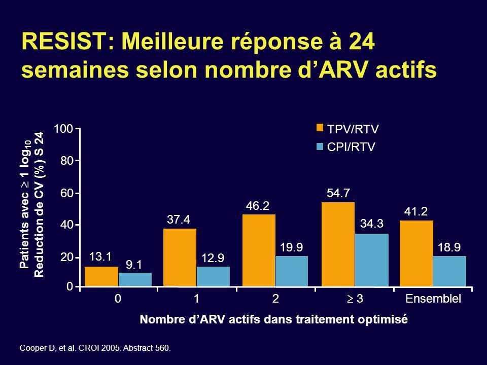 RESIST: Meilleure réponse à 24 semaines selon nombre d'ARV actifs