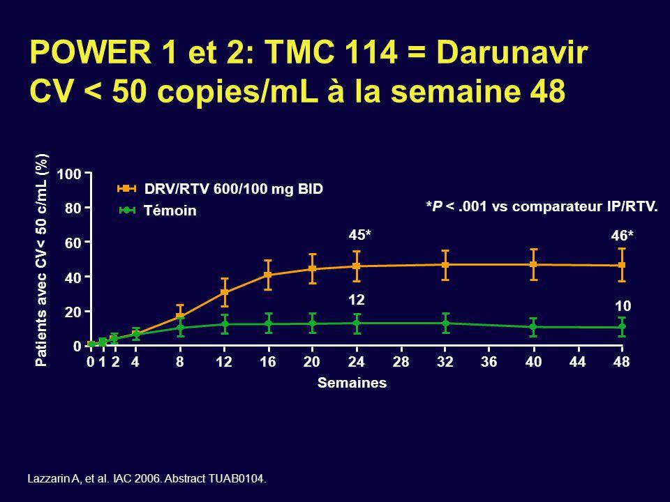 POWER 1 et 2: TMC 114 = Darunavir CV < 50 copies/mL à la semaine 48