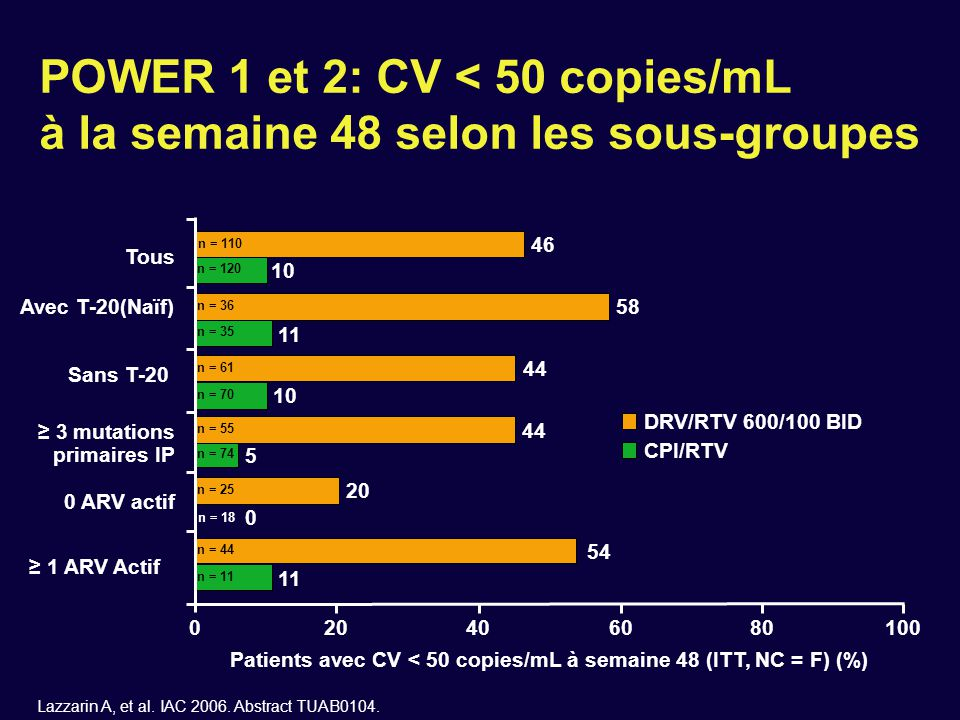 Patients avec CV < 50 copies/mL à semaine 48 (ITT, NC = F) (%)