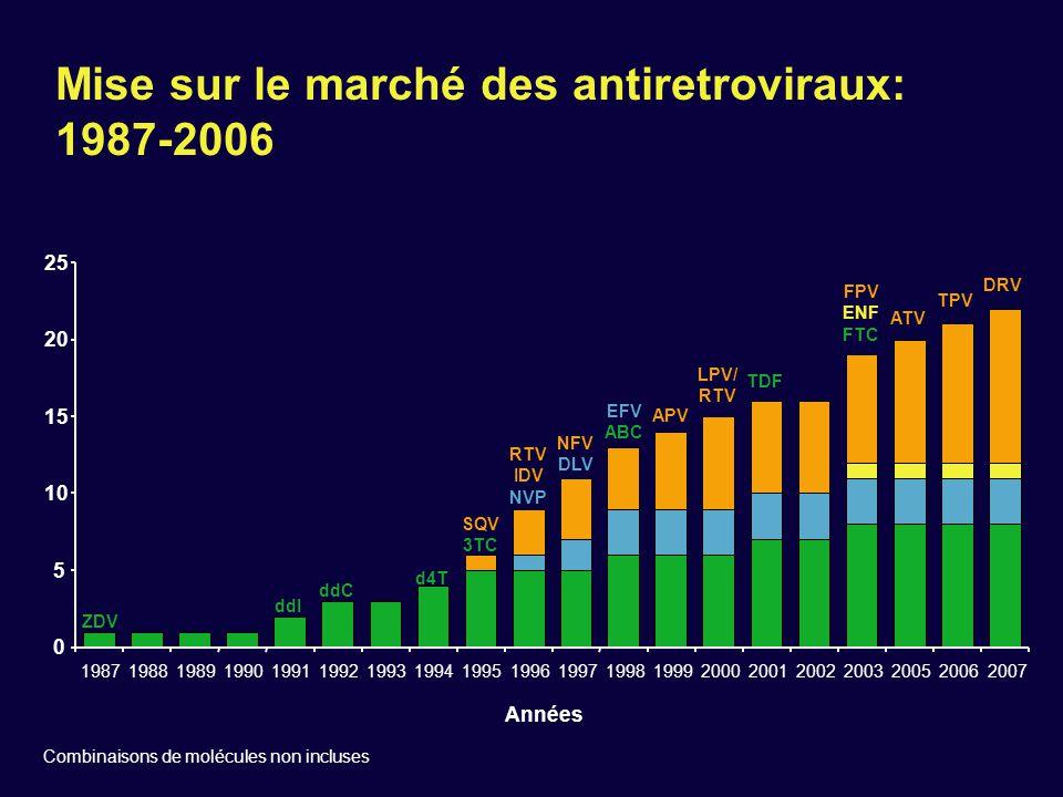 Mise sur le marché des antiretroviraux: 1987-2006