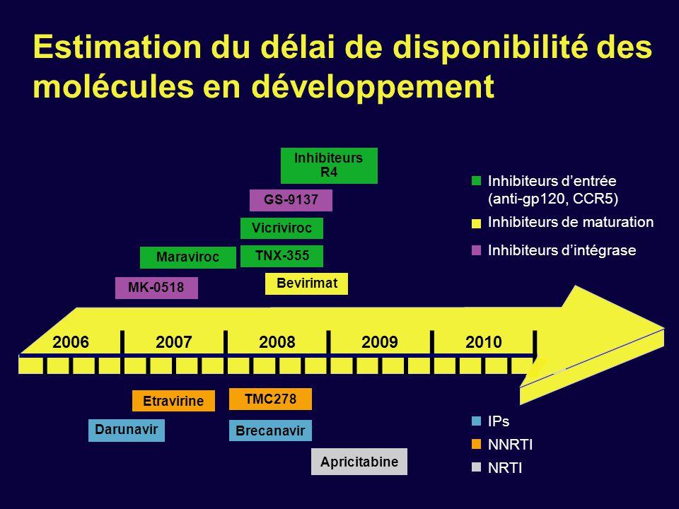 Estimation du délai de disponibilité des molécules en développement