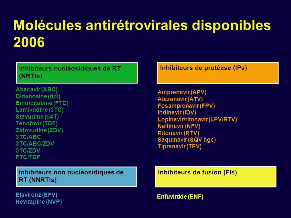 Molécules antirétrovirales disponibles 2006