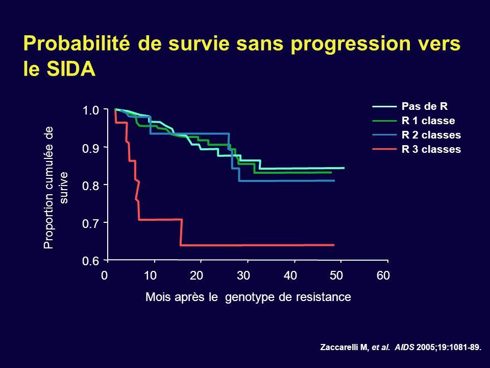Probabilité de survie sans progression vers le SIDA