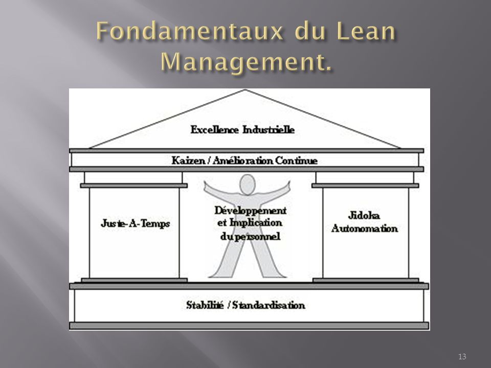 Fondamentaux du Lean Management.