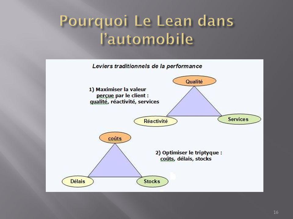 Pourquoi Le Lean dans l'automobile