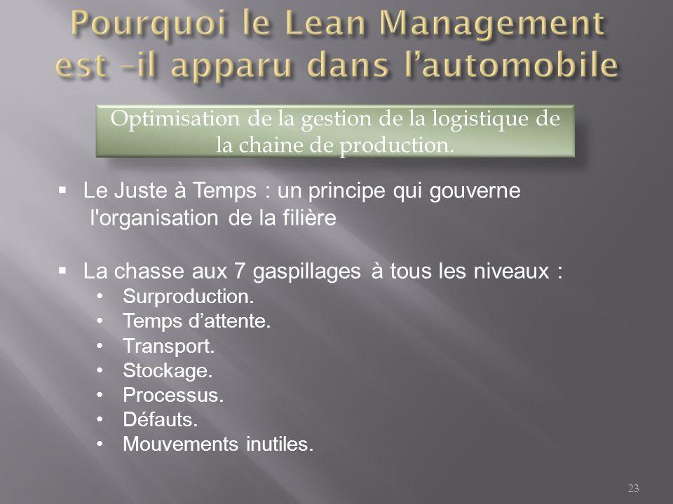 Pourquoi le Lean Management est –il apparu dans l'automobile