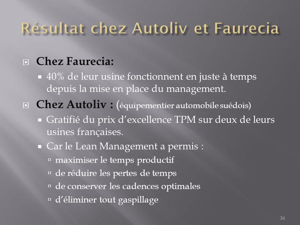 Résultat chez Autoliv et Faurecia
