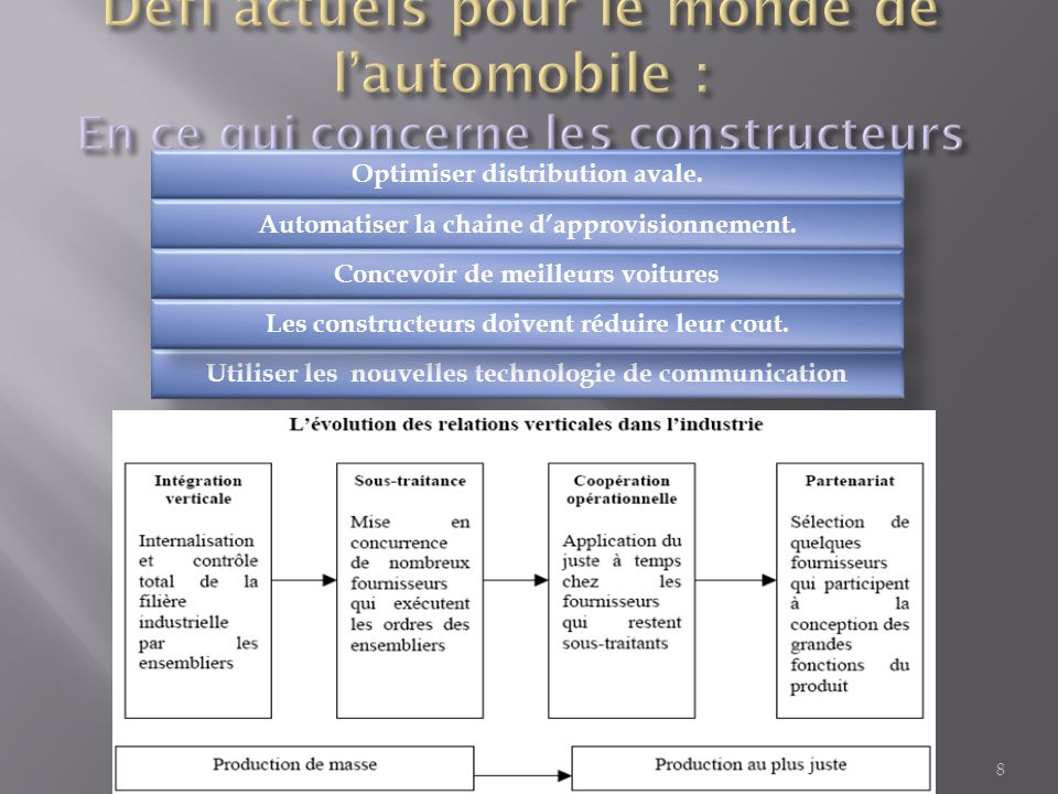 Défi actuels pour le monde de l'automobile : En ce qui concerne les constructeurs