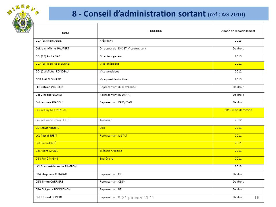 8 - Conseil d'administration sortant (ref : AG 2010)