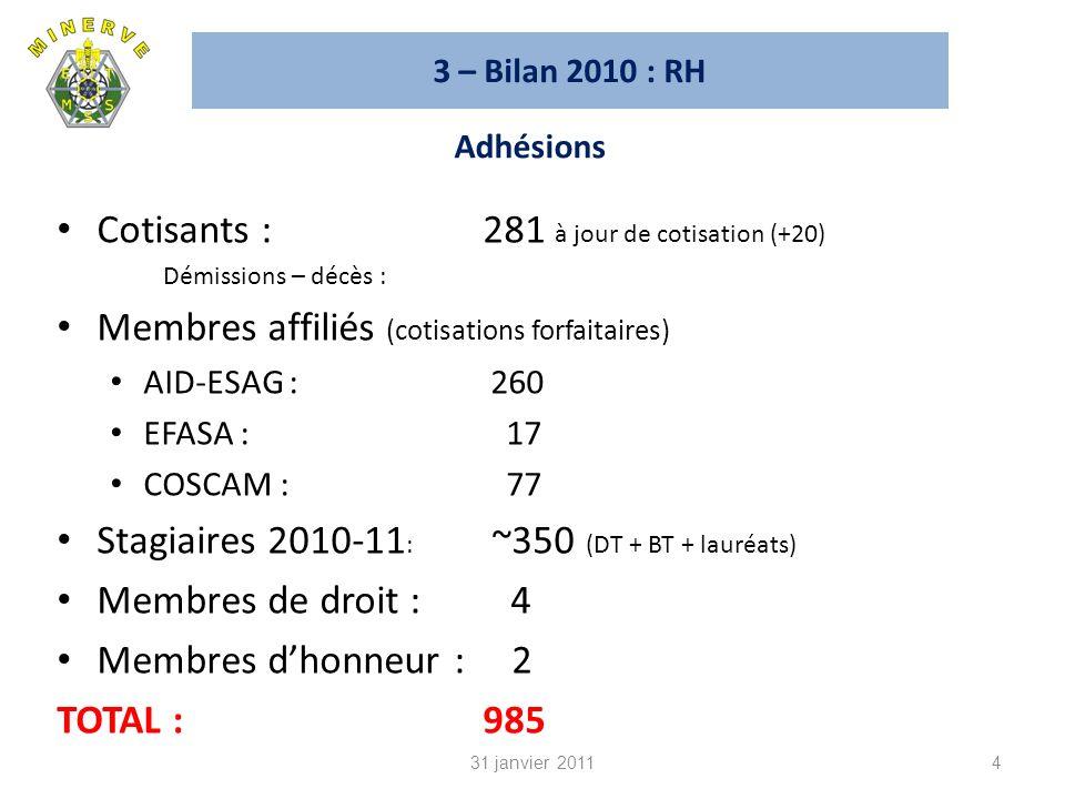 Cotisants : 281 à jour de cotisation (+20)