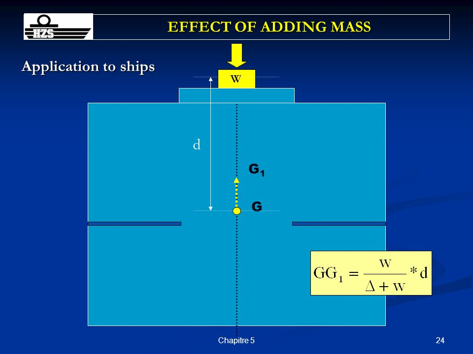 EFFECT OF ADDING MASS Application to ships W d G1 G Chapitre 5