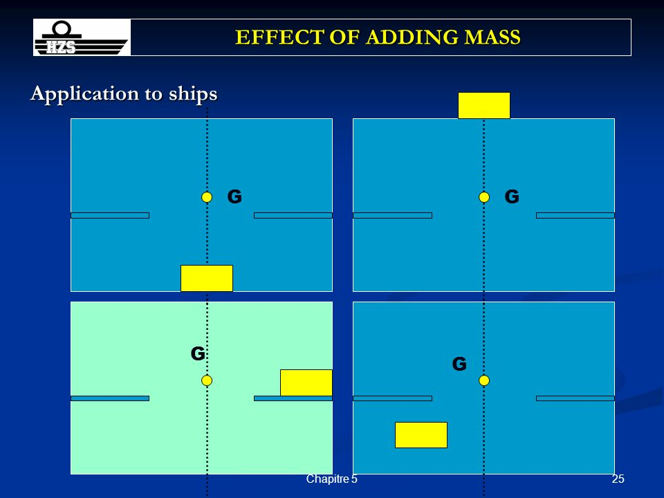 EFFECT OF ADDING MASS Application to ships G G G G Chapitre 5