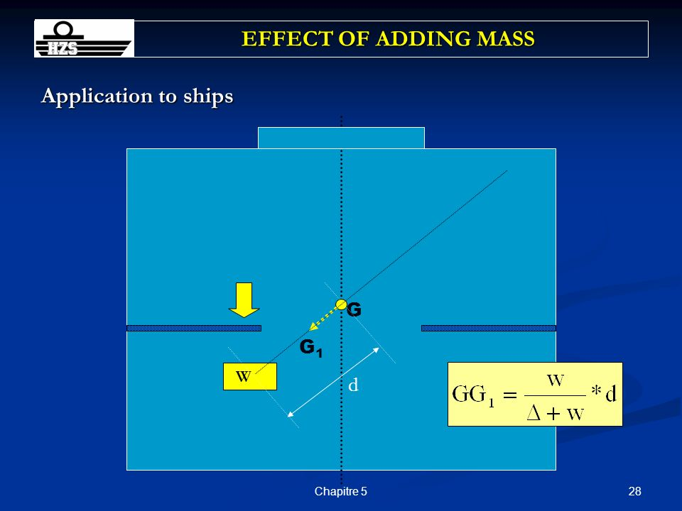 EFFECT OF ADDING MASS Application to ships G G1 W d Chapitre 5