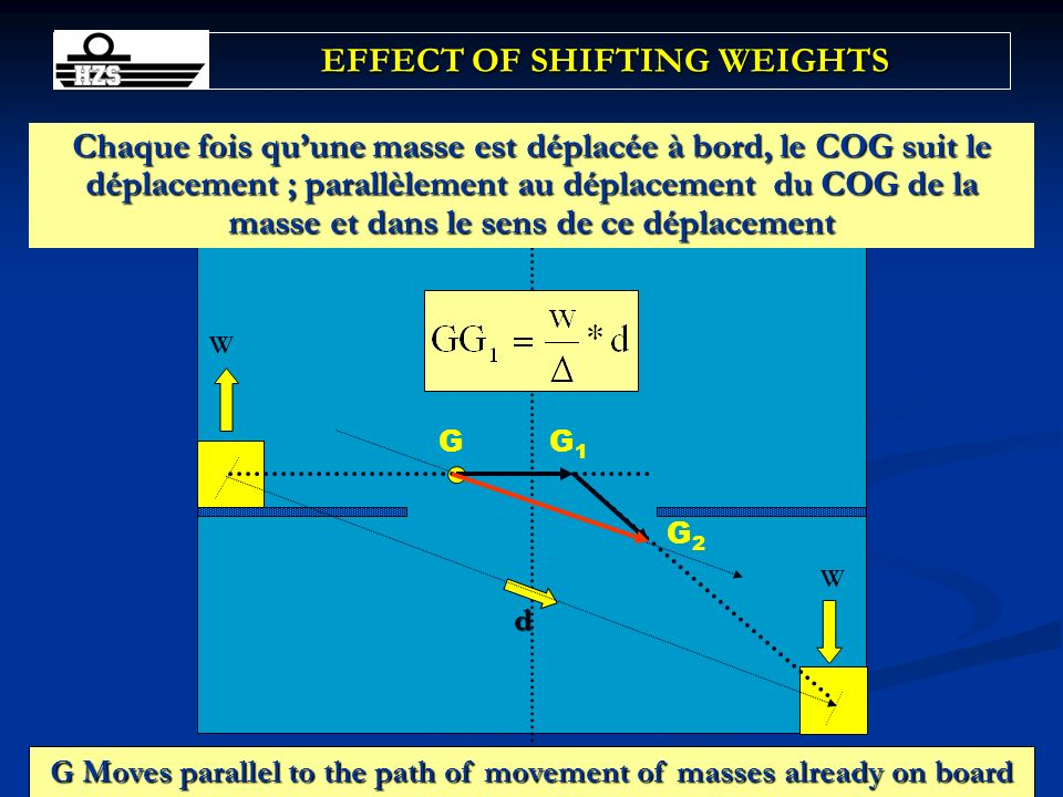EFFECT OF SHIFTING WEIGHTS