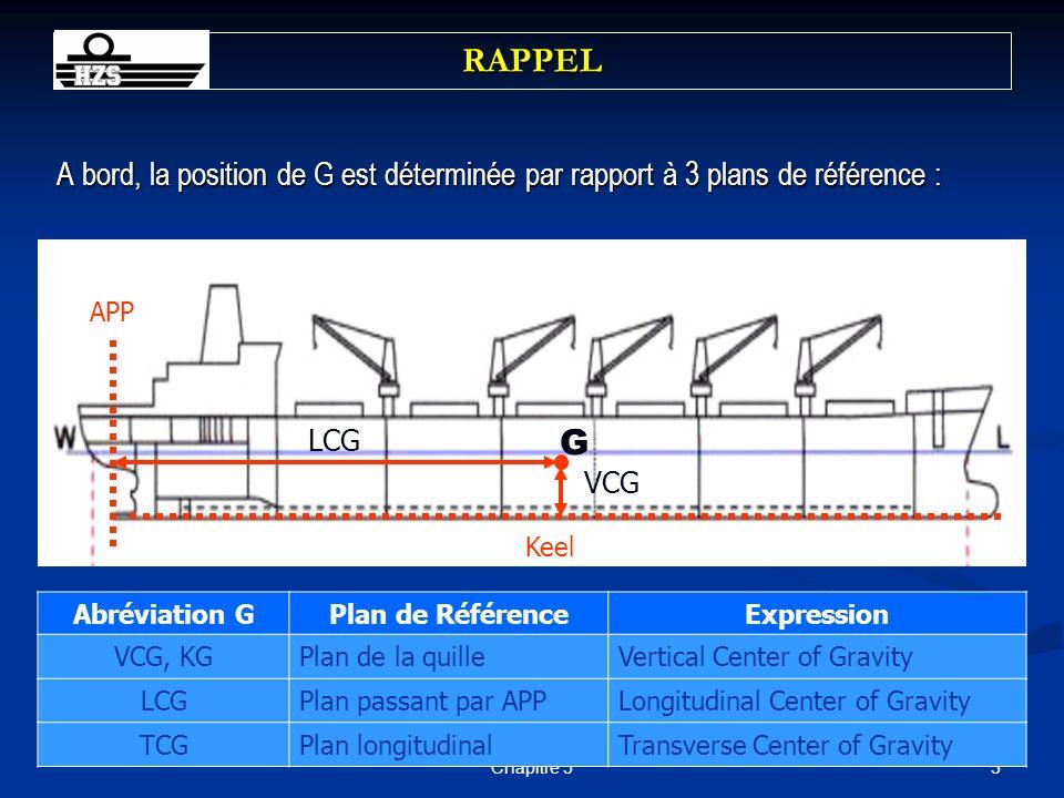 RAPPEL A bord, la position de G est déterminée par rapport à 3 plans de référence : APP. LCG. G.