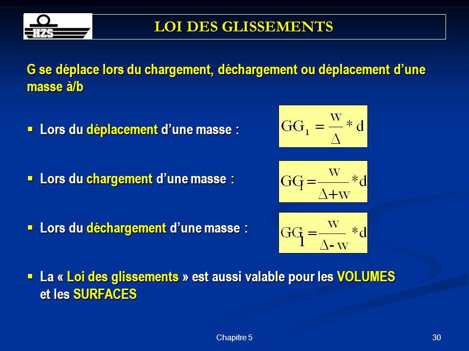 LOI DES GLISSEMENTS G se déplace lors du chargement, déchargement ou déplacement d'une masse à/b. Lors du déplacement d'une masse :