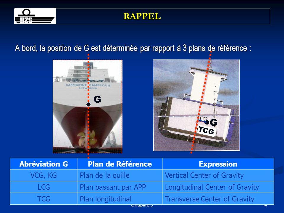RAPPEL A bord, la position de G est déterminée par rapport à 3 plans de référence : G. G. TCG. Abréviation G.