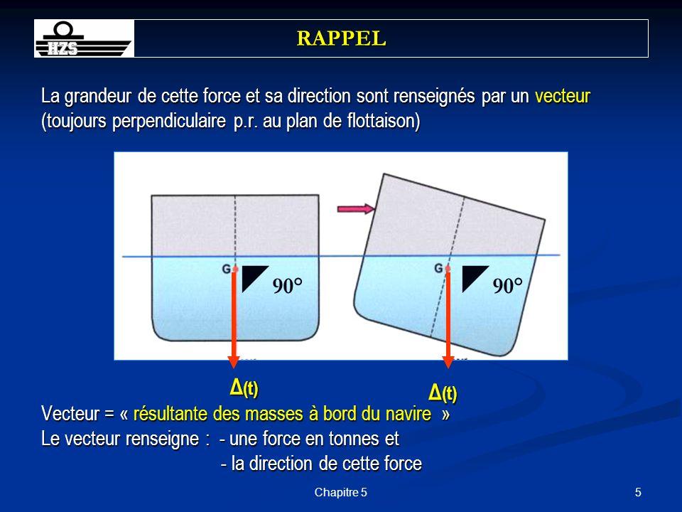 RAPPEL La grandeur de cette force et sa direction sont renseignés par un vecteur (toujours perpendiculaire p.r. au plan de flottaison)