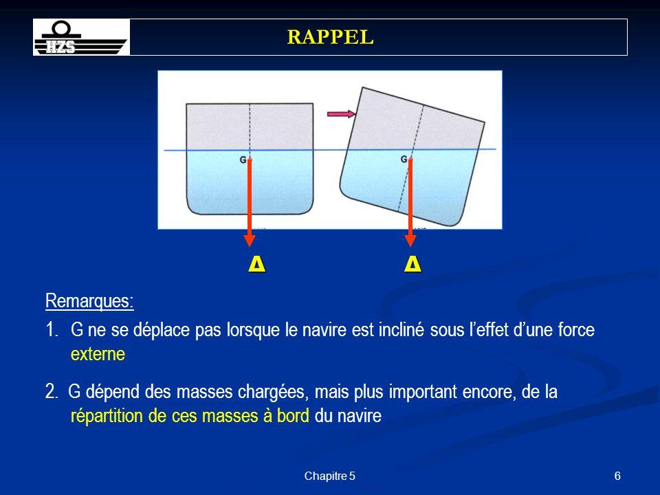 RAPPEL Δ. Δ. Remarques: G ne se déplace pas lorsque le navire est incliné sous l'effet d'une force externe.