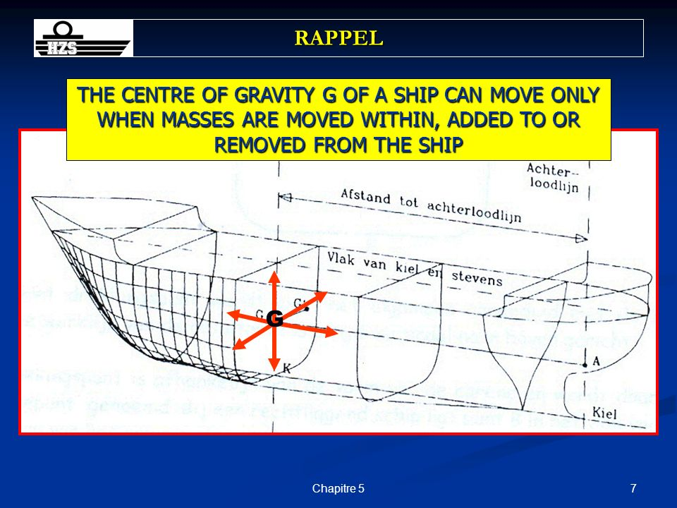 RAPPELTHE CENTRE OF GRAVITY G OF A SHIP CAN MOVE ONLY WHEN MASSES ARE MOVED WITHIN, ADDED TO OR REMOVED FROM THE SHIP.