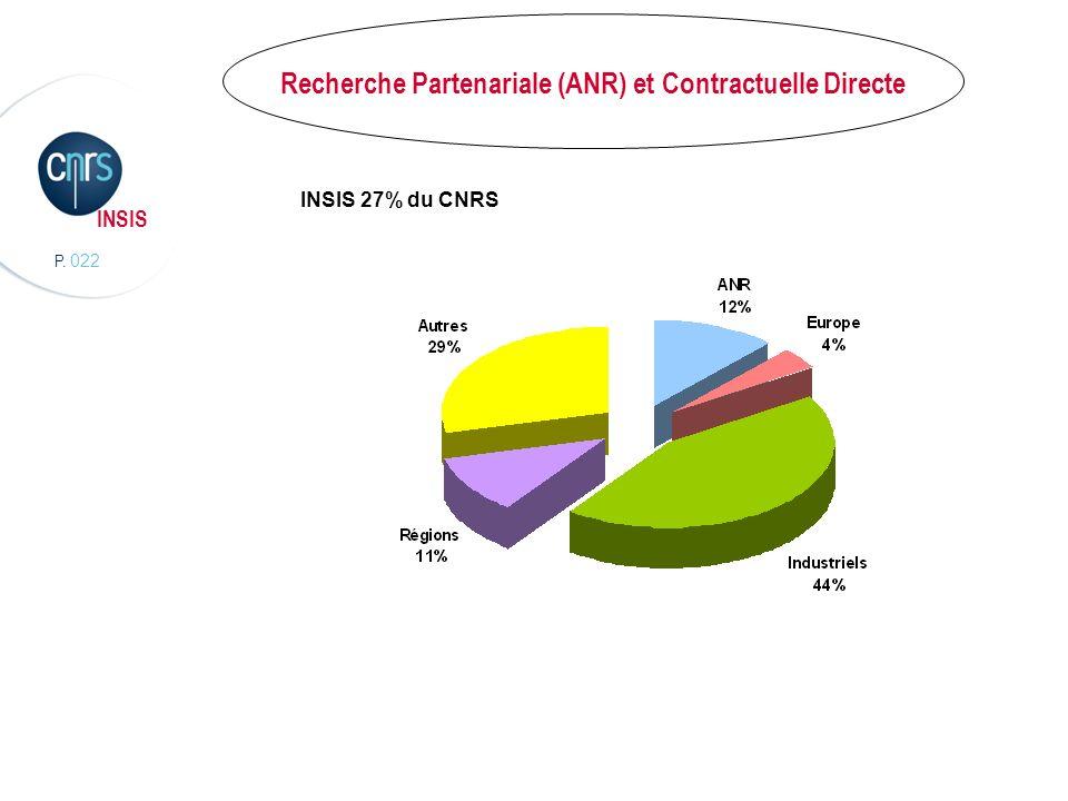 Recherche Partenariale (ANR) et Contractuelle Directe