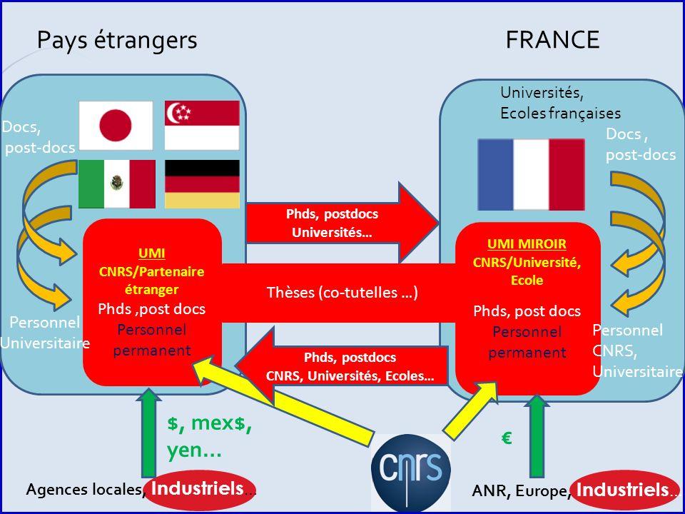 Pays étrangers FRANCE $, mex$, yen… € Universités, Ecoles françaises
