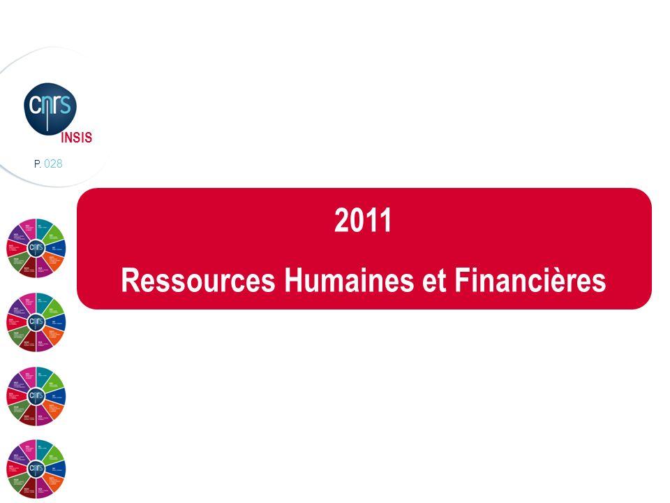 Ressources Humaines et Financières