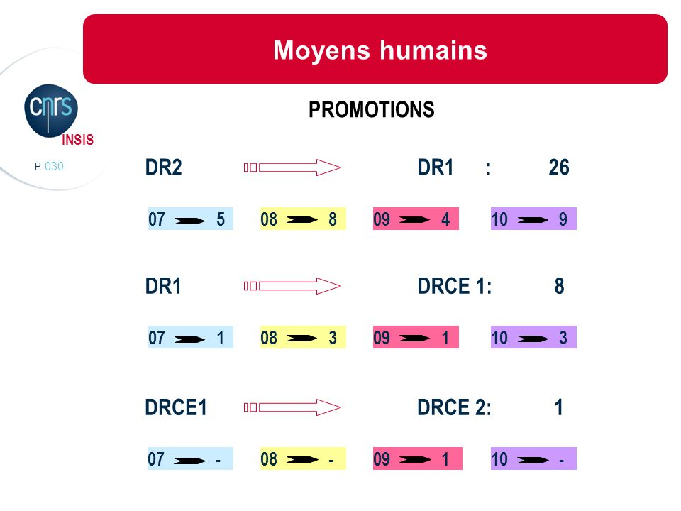 Moyens humains PROMOTIONS DR2 DR1 : 26 DR1 DRCE 1: 8 DRCE1 DRCE 2: 1