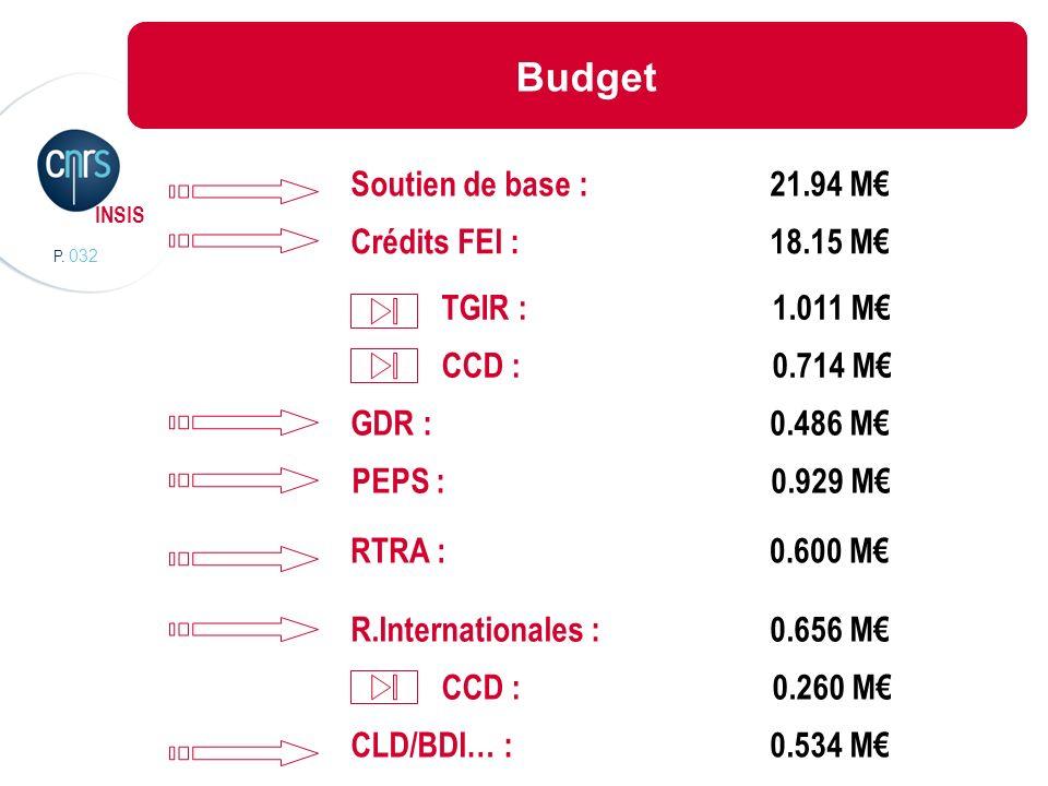 Budget Budget Soutien de base : 21.94 M€ Crédits FEI : 18.15 M€