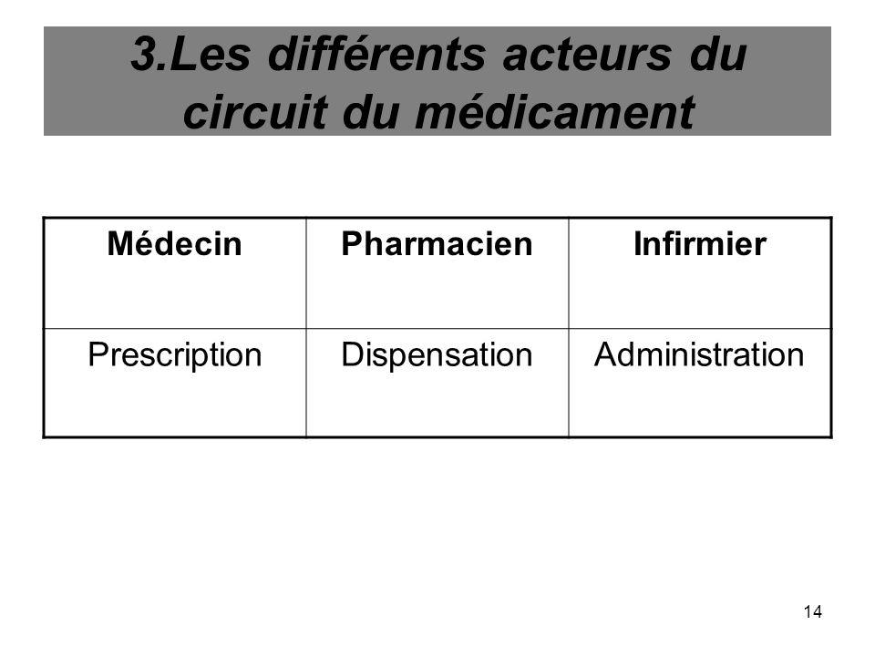 3.Les différents acteurs du circuit du médicament