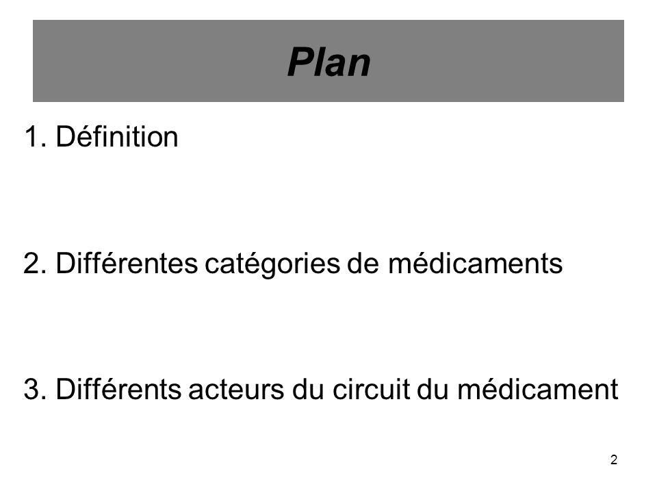 Plan 1. Définition 2. Différentes catégories de médicaments