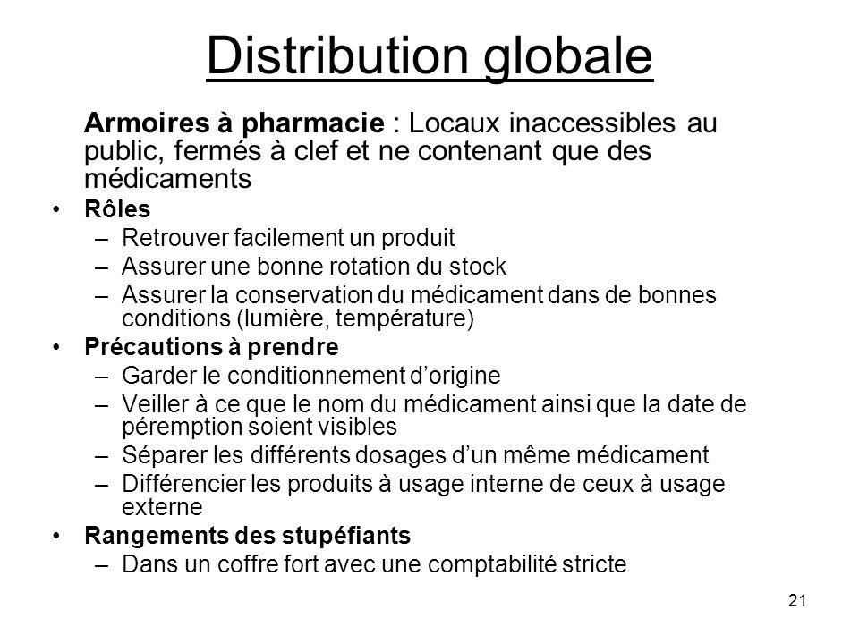 Distribution globale Rôles Retrouver facilement un produit
